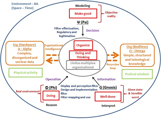 spatial data acquisition and system modeling _ conceptual modeling for spatial databases data as well as non-spatial data _ connection between system elements _ data processing data acquisition (from.